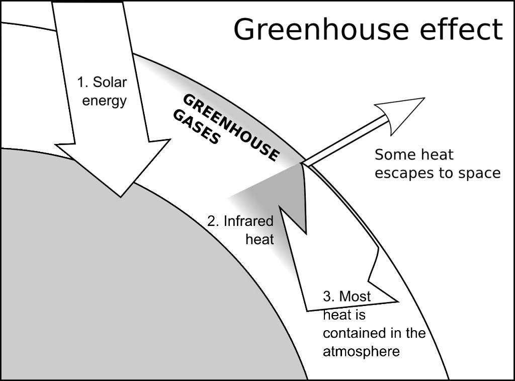 greenhouse-effect-146552_1280