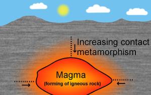 how is metamorphic rock formed