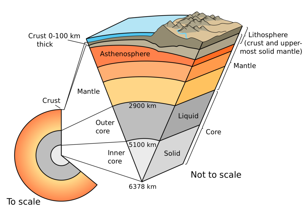 earth-crust-facts