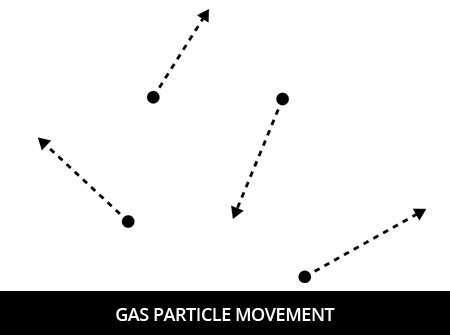 gas-particle-movement