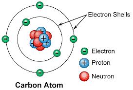 electron-shells