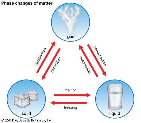 freezing-condensation
