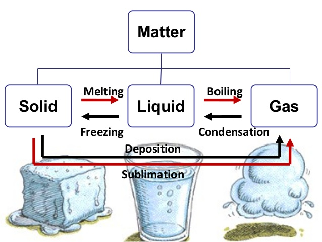 melting-boiling