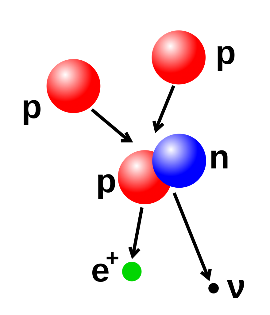 protons-information