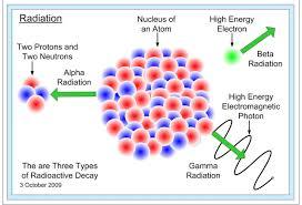 radioactive-decay-types