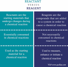 reagents-vs-reactants