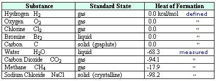 standard-state