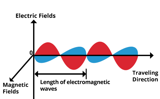 electromagnetic-waves