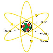 nucleus-atom