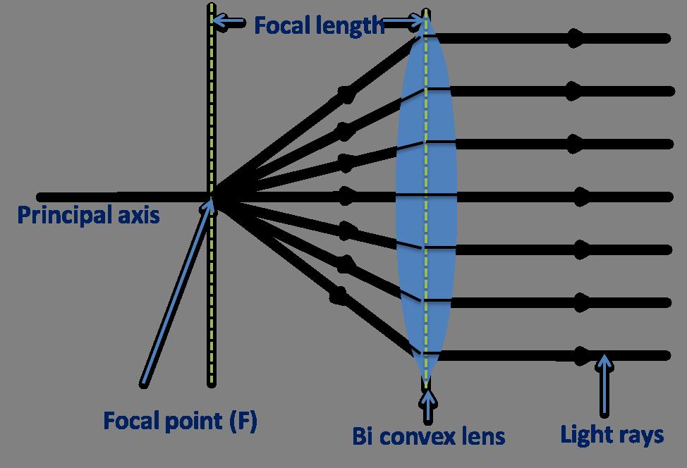 focal-point-lens
