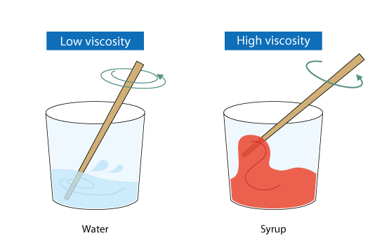 low-high-viscosity
