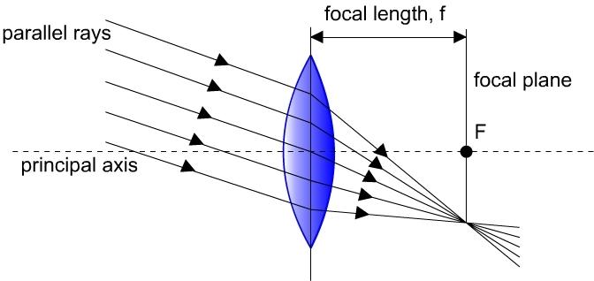 parallel-rays-diagram