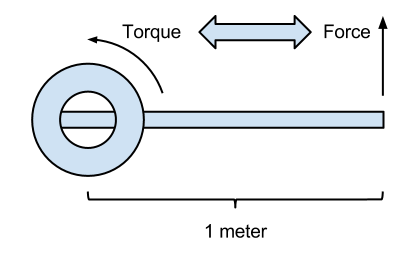 newton meter operation