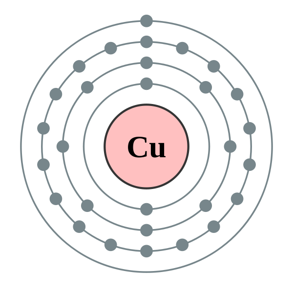 copper electron shell