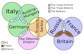 Triple Entente diagram