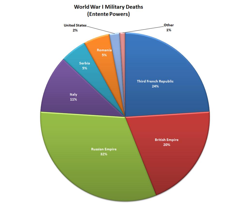 WW1 military deaths